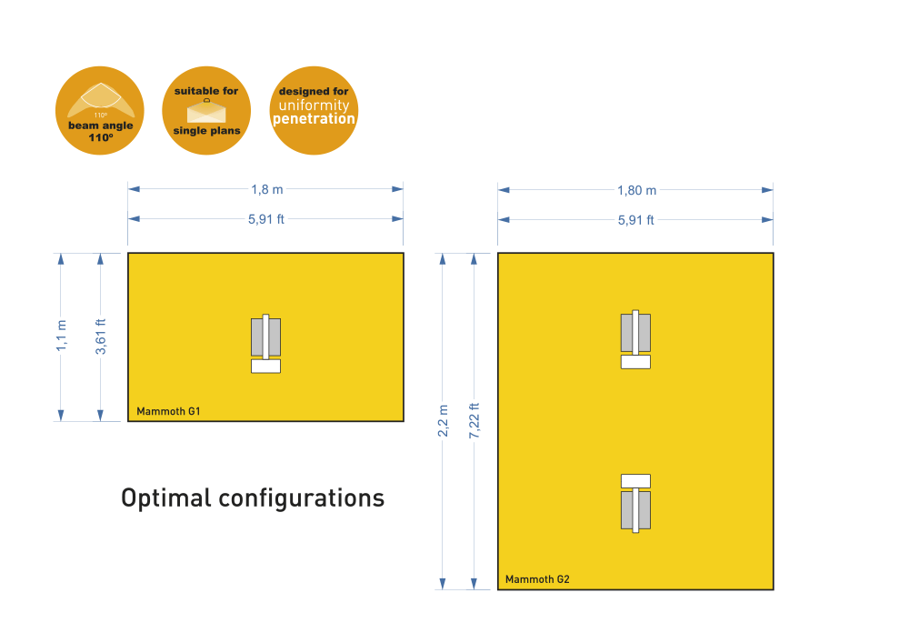 Optimal Configuration